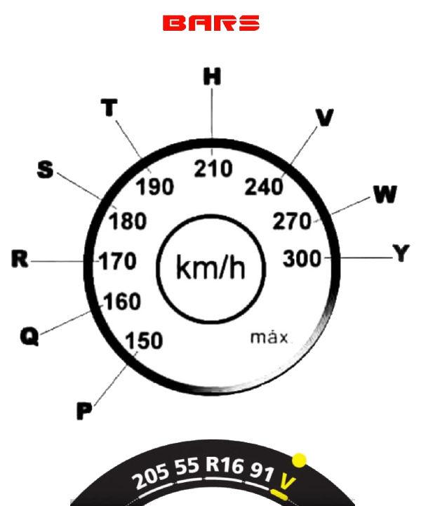 Индексът на скоростта